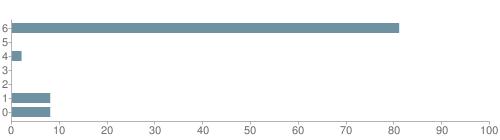 Chart?cht=bhs&chs=500x140&chbh=10&chco=6f92a3&chxt=x,y&chd=t:81,0,2,0,0,8,8&chm=t+81%,333333,0,0,10|t+0%,333333,0,1,10|t+2%,333333,0,2,10|t+0%,333333,0,3,10|t+0%,333333,0,4,10|t+8%,333333,0,5,10|t+8%,333333,0,6,10&chxl=1:|other|indian|hawaiian|asian|hispanic|black|white